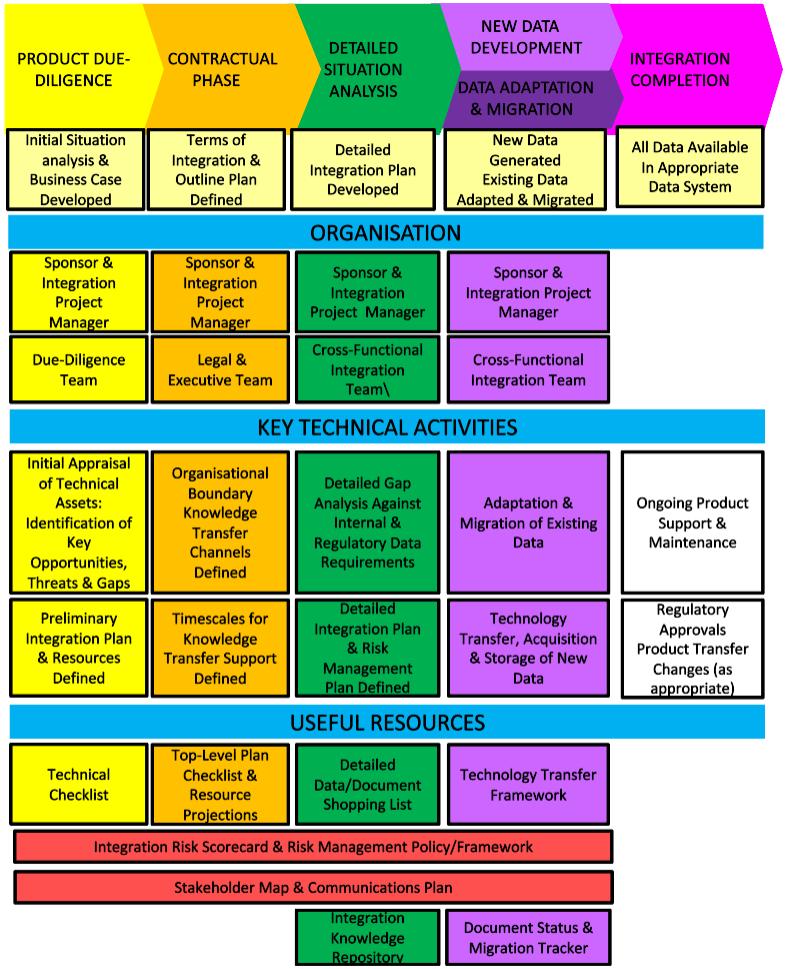 Flowchart showing the product technical integration management process