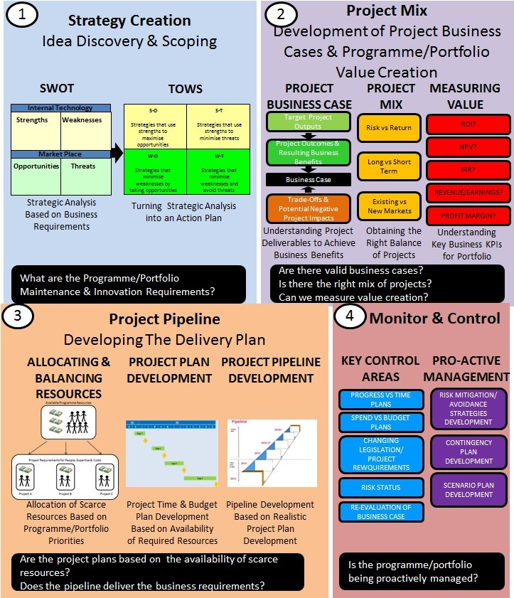 The key stages to the programme/portfolio creation & management