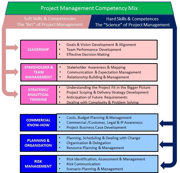 Flowchart to show the Project management competency mix