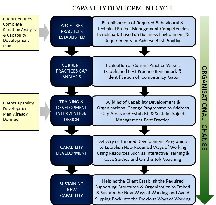 Flowchart to show the capability development cycle