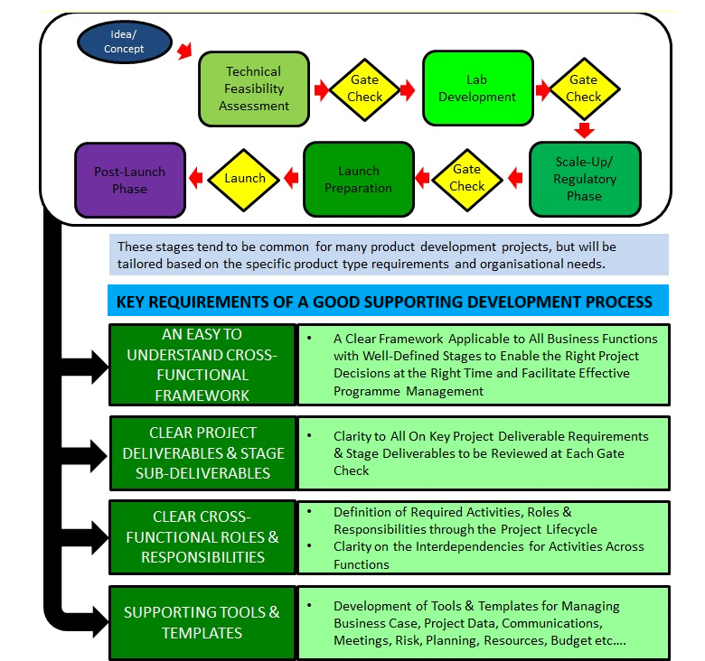 flow chart to demonstrate stages of product development and key requirements of a good supporting development process