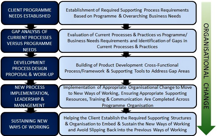flowchart showing our approach to right development process