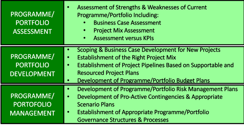 listed support services for programmes/portfolios